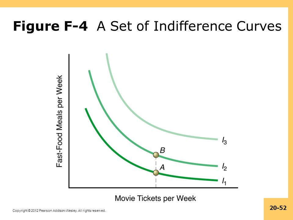 Figure F-4 A Set of Indifference Curves