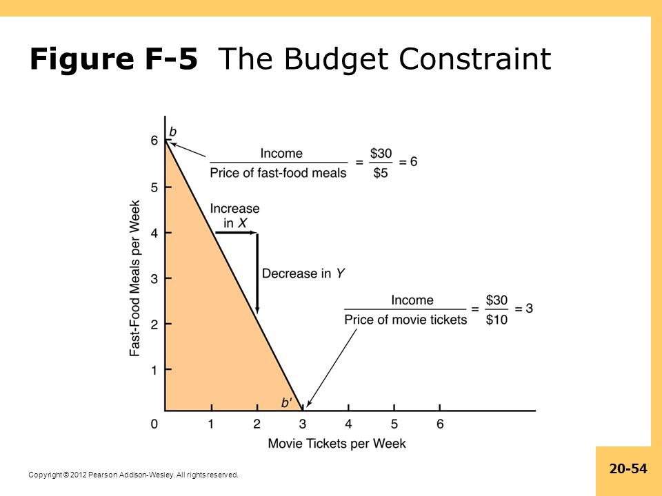 Figure F-5 The Budget Constraint