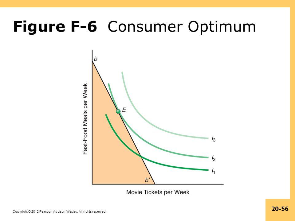Figure F-6 Consumer Optimum