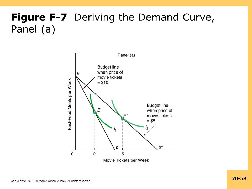 Figure F-7 Deriving the Demand Curve, Panel (a)