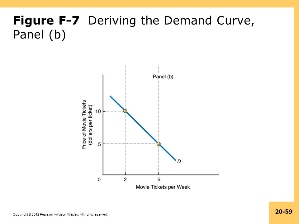 Figure F-7 Deriving the Demand Curve, Panel (b)