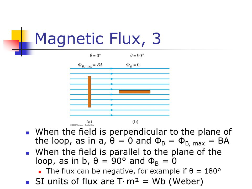 Magnetic Flux, 3 When the field is perpendicular to the plane of the loop, as in a, θ = 0 and ΦB = ΦB, max = BA.