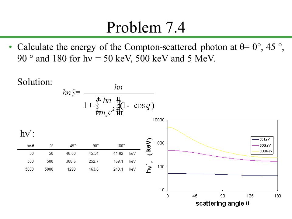 Problem 7.4 • Calculate the energy of the Compton-scattered photon at q= 0, 45 , 90  and 180 for hn = 50 keV, 500 keV and 5 MeV. Solution: