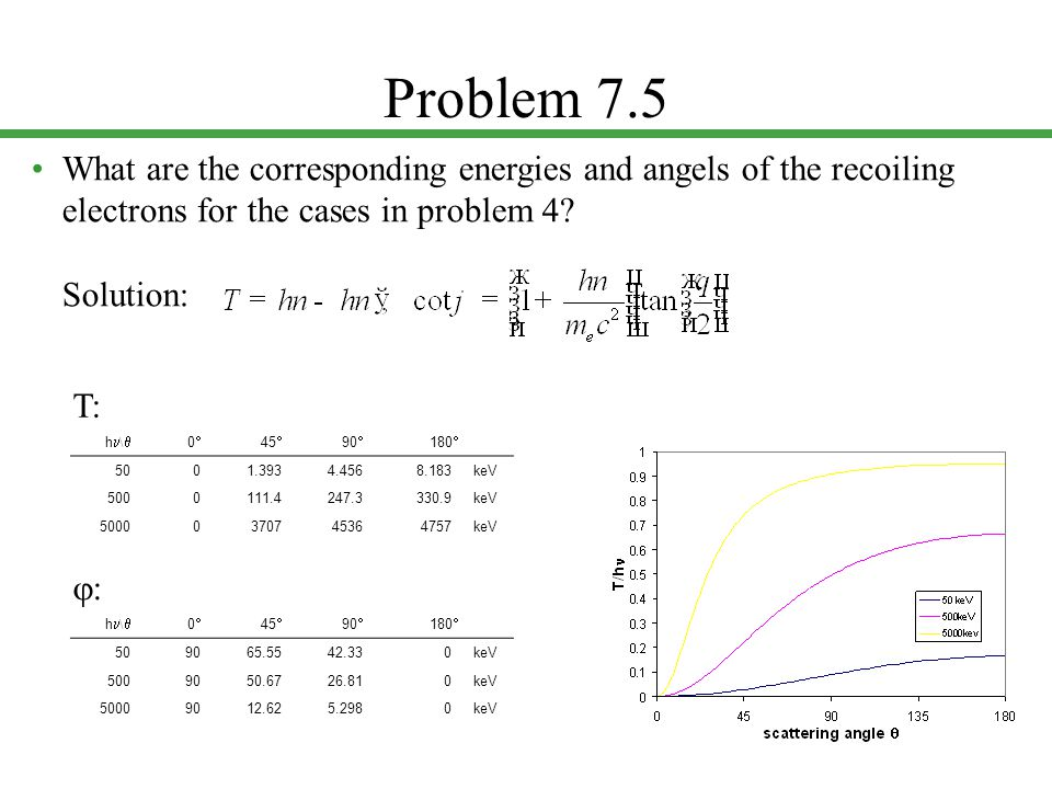 Problem 7.5 • What are the corresponding energies and angels of the recoiling electrons for the cases in problem 4 Solution: