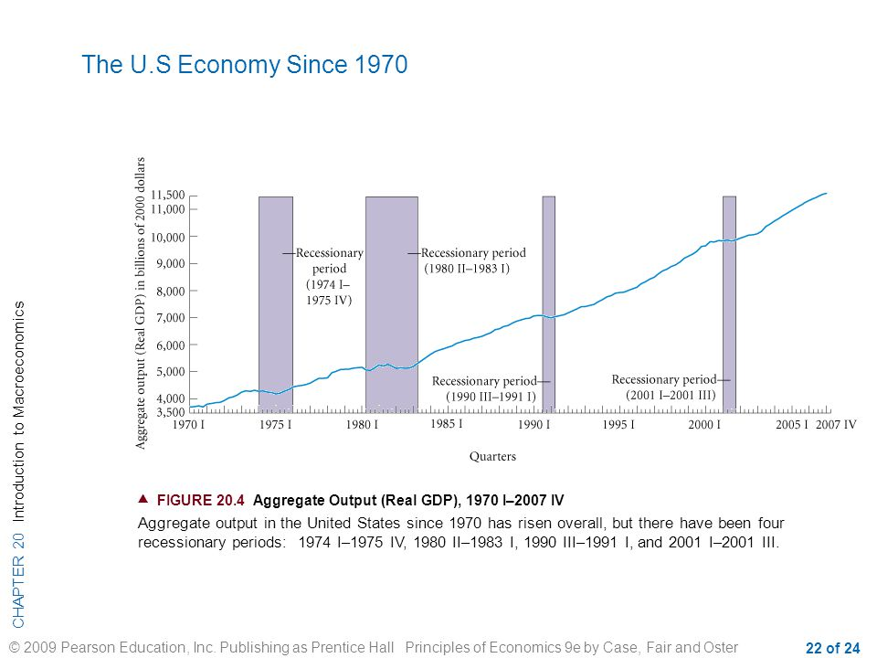 The U.S Economy Since 1970  FIGURE 20.4 Aggregate Output (Real GDP), 1970 I–2007 IV.