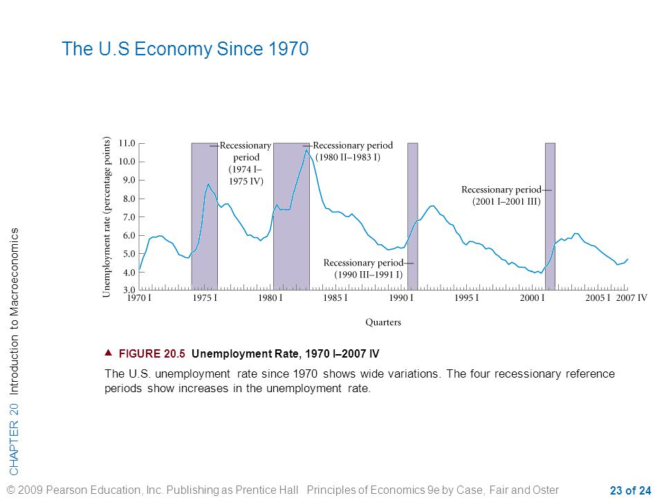 The U.S Economy Since 1970  FIGURE 20.5 Unemployment Rate, 1970 I–2007 IV.