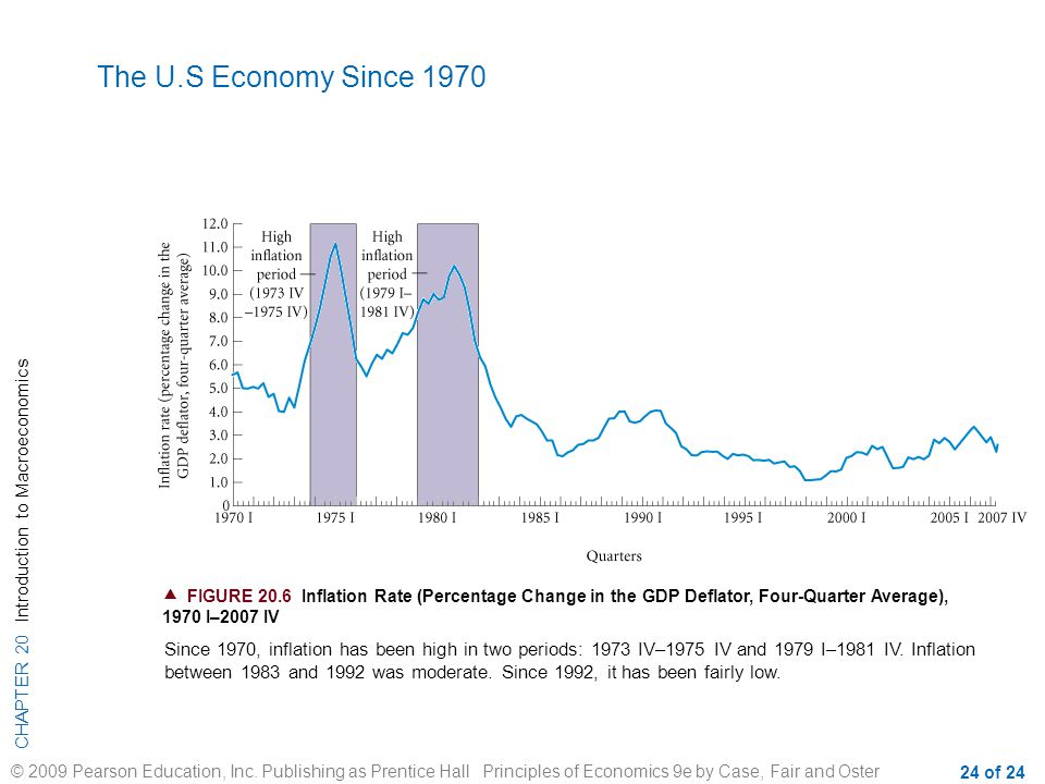 The U.S Economy Since 1970  FIGURE 20.6 Inflation Rate (Percentage Change in the GDP Deflator, Four-Quarter Average), 1970 I–2007 IV.