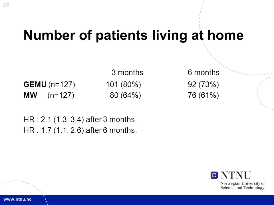 Number of patients living at home