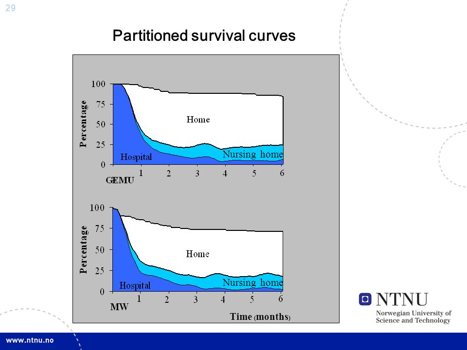 Partitioned survival curves