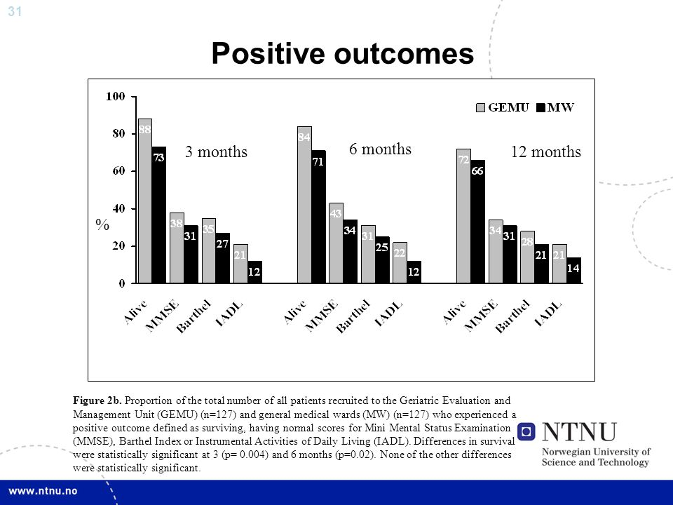 Positive outcomes 3 months 6 months 12 months %