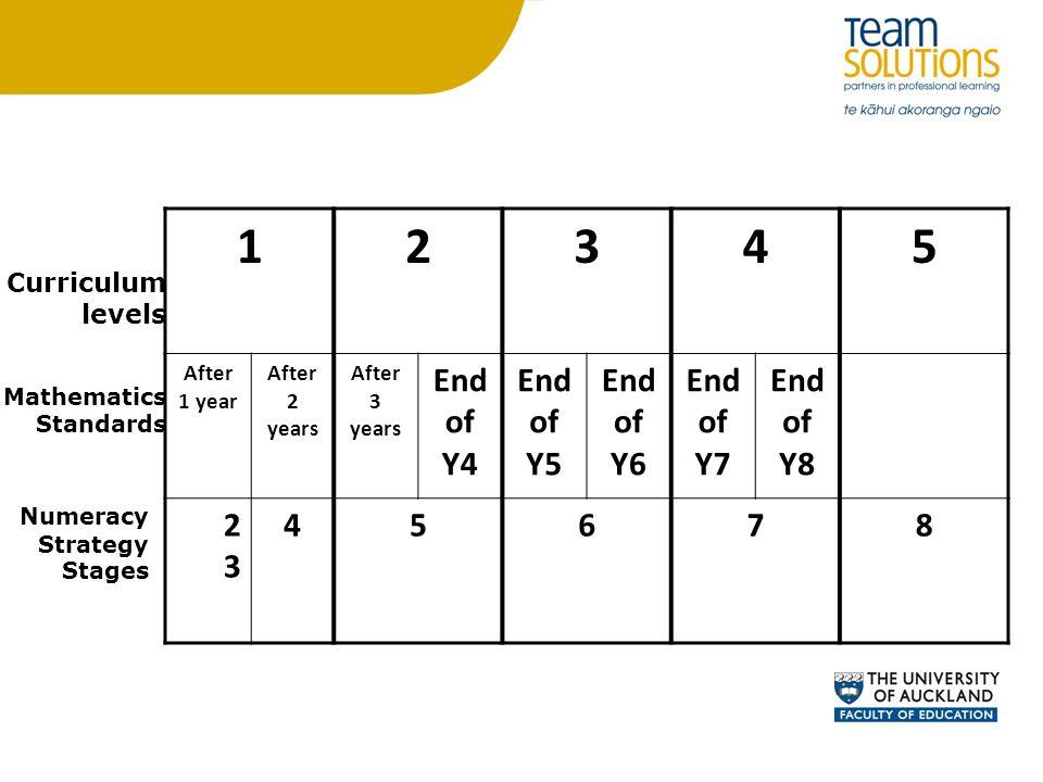 1 2 3 4 5 End of Y4 End of Y5 End of Y6 End of Y7 End of Y8 6 7 8