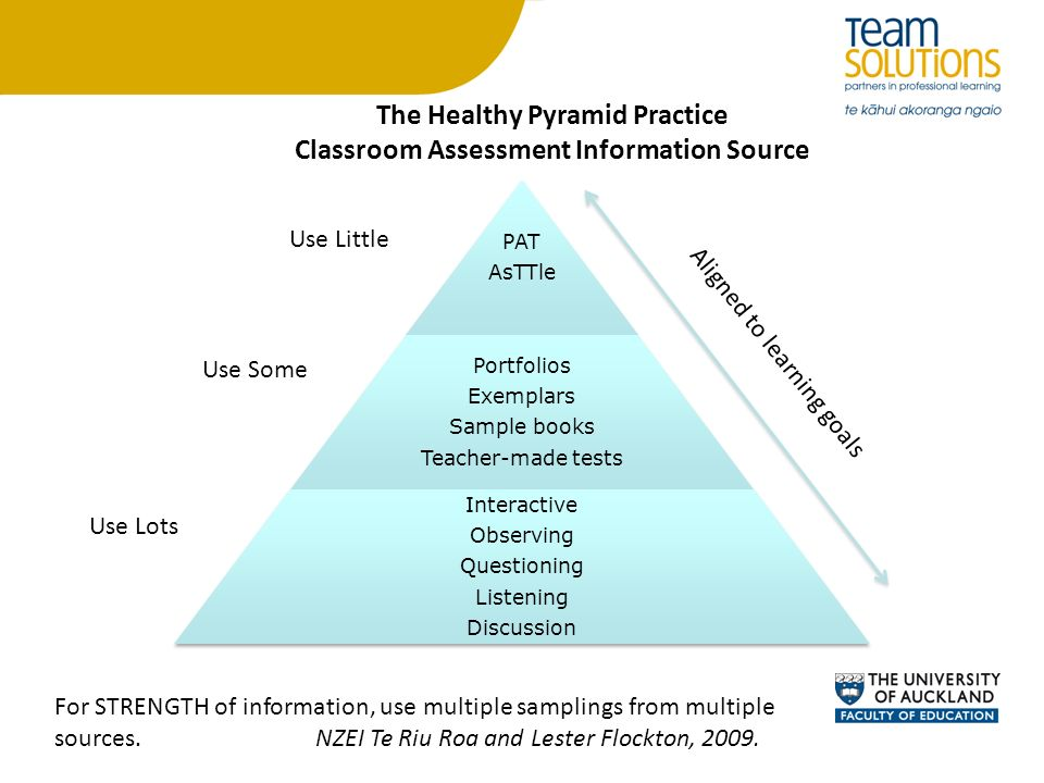 The Healthy Pyramid Practice Classroom Assessment Information Source
