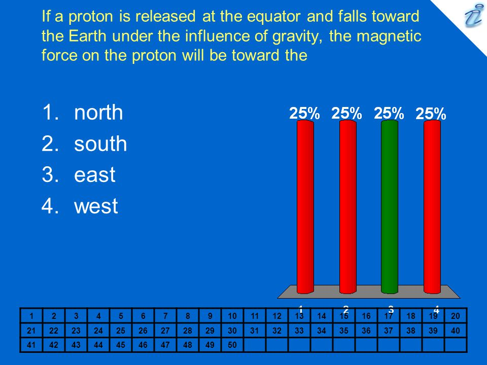 If a proton is released at the equator and falls toward the Earth under the influence of gravity, the magnetic force on the proton will be toward the