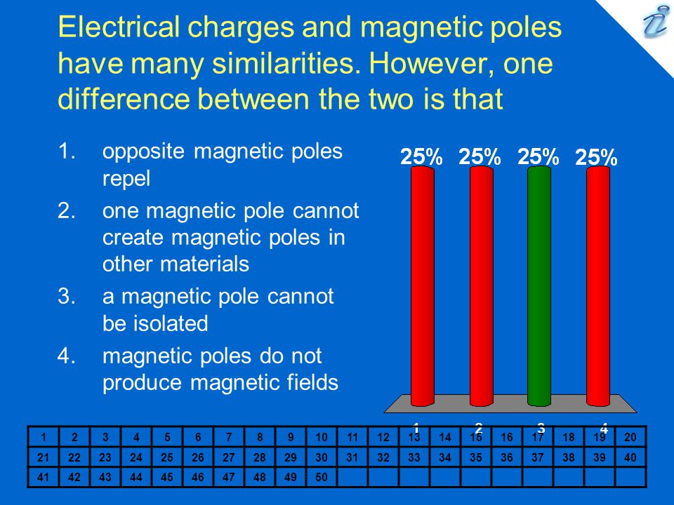 Electrical charges and magnetic poles have many similarities