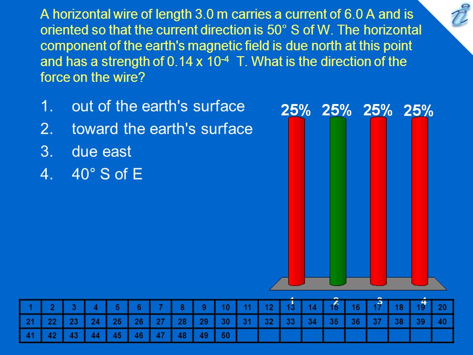 out of the earth s surface toward the earth s surface due east