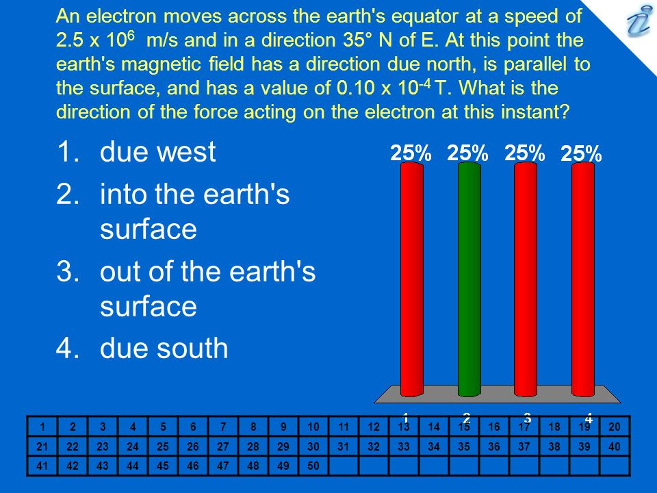 into the earth s surface out of the earth s surface due south