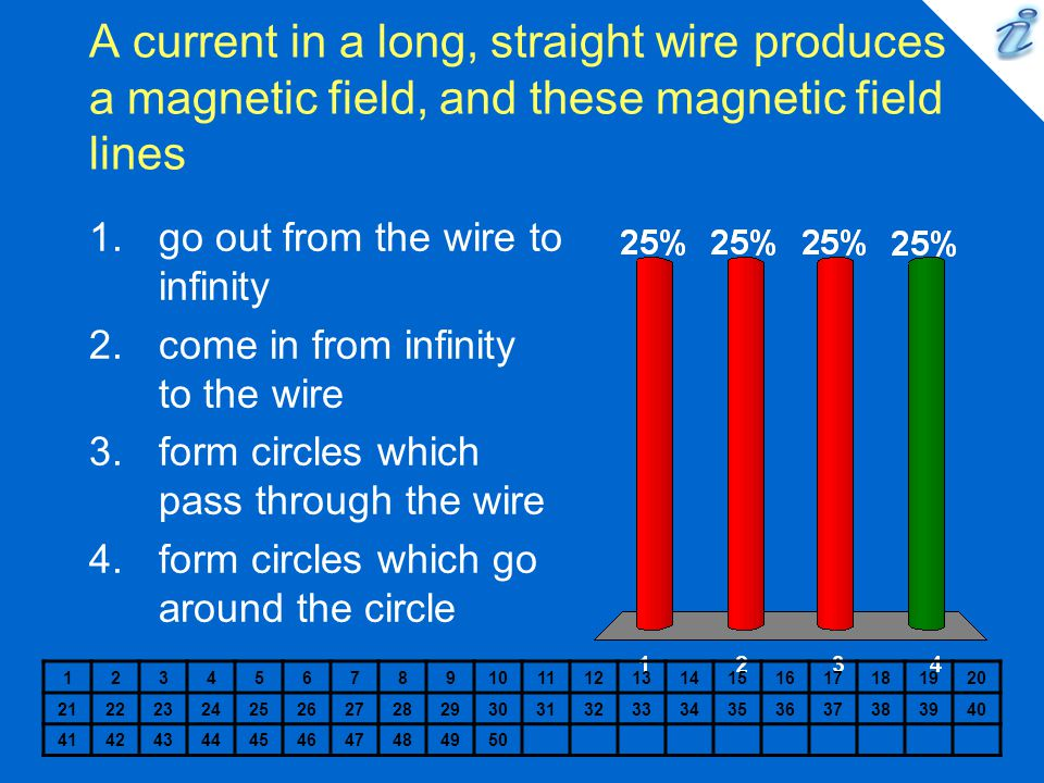 A current in a long, straight wire produces a magnetic field, and these magnetic field lines