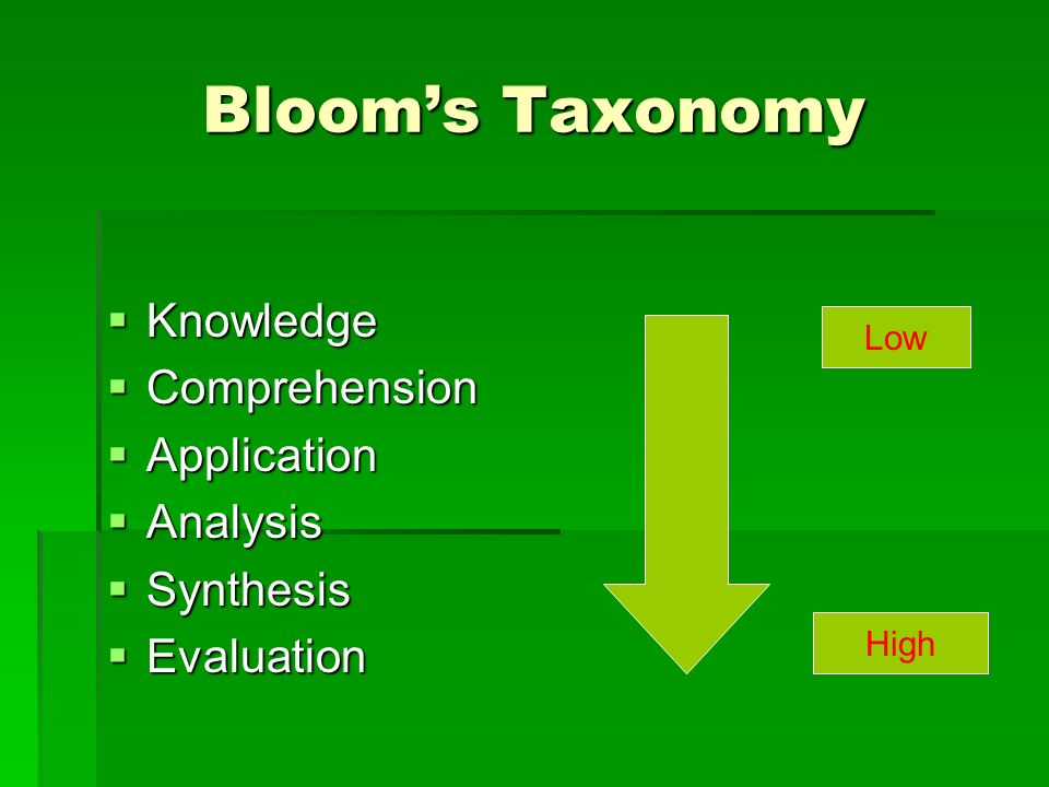 Bloom's Taxonomy Knowledge Comprehension Application Analysis