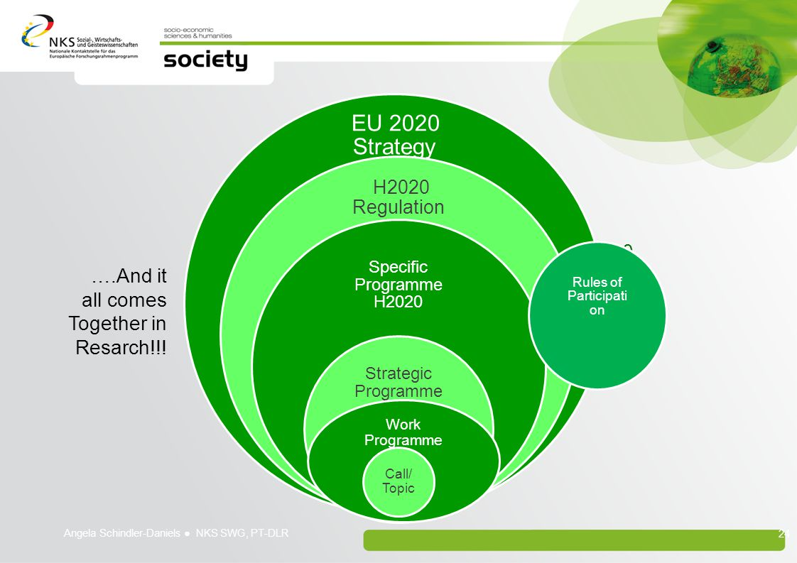 Implementierung von H2020 ….And it all comes Together in Resarch!!!