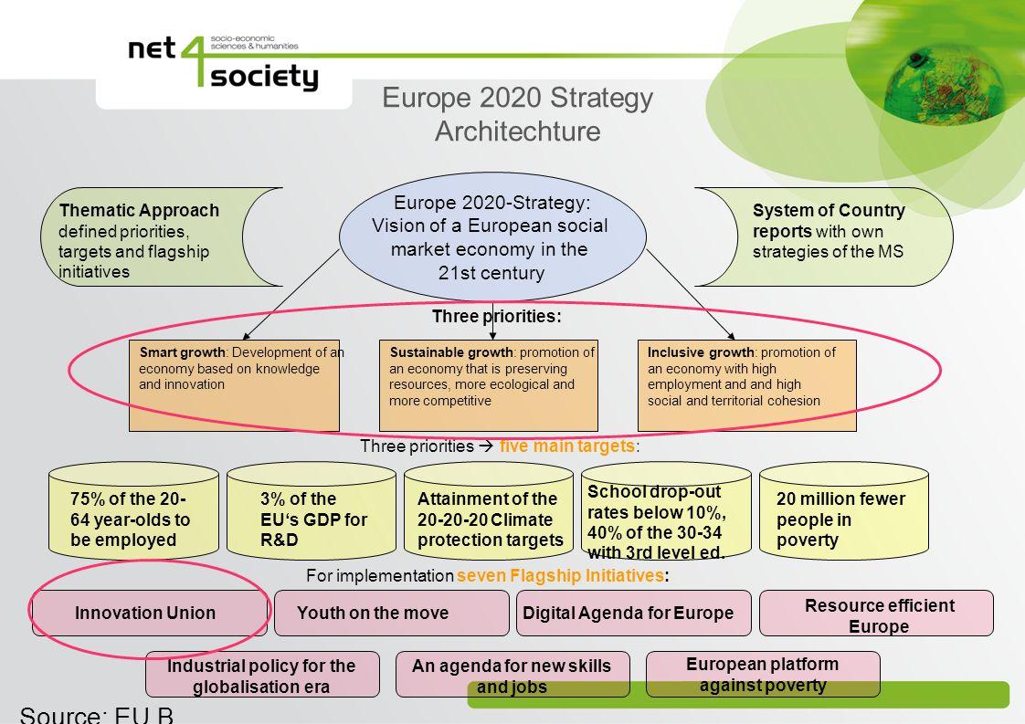 Europe 2020 Strategy Architechture Source: EU B Europe 2020-Strategy: