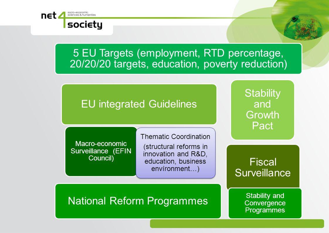 National Reform Programmes EU integrated Guidelines