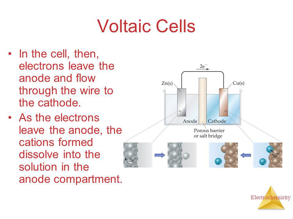 Voltaic Cells In the cell, then, electrons leave the anode and flow through the wire to the cathode.