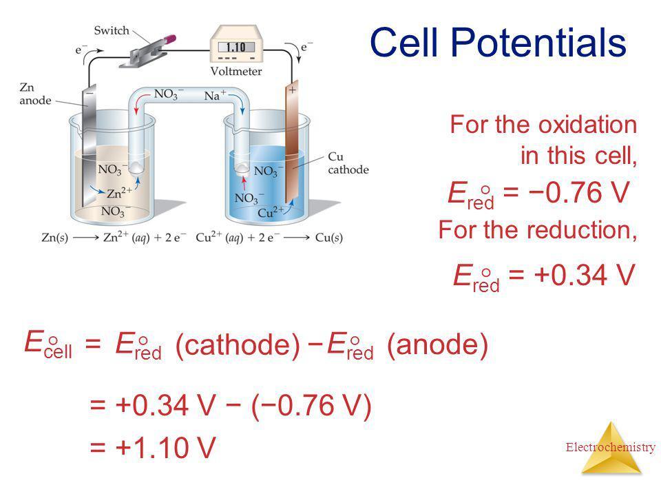 Cell Potentials Ered = −0.76 V  Ered = +0.34 V  Ecell  = Ered