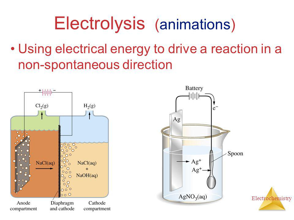 Electrolysis (animations)