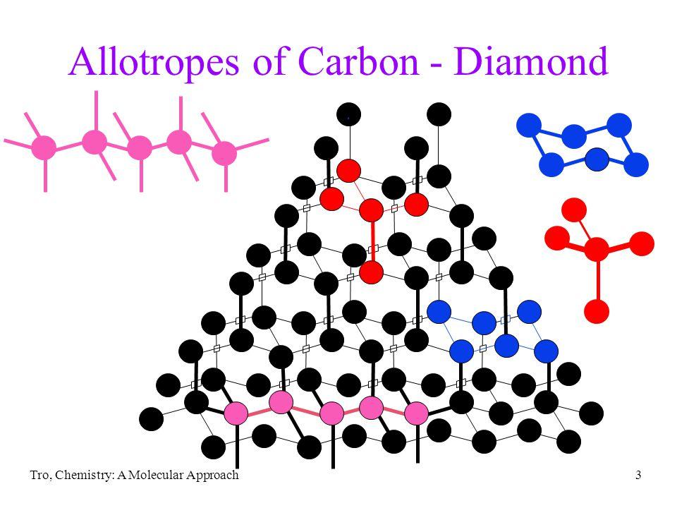 Allotropes of Carbon - Diamond