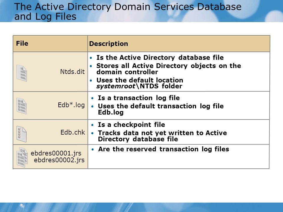 The Active Directory Domain Services Database and Log Files