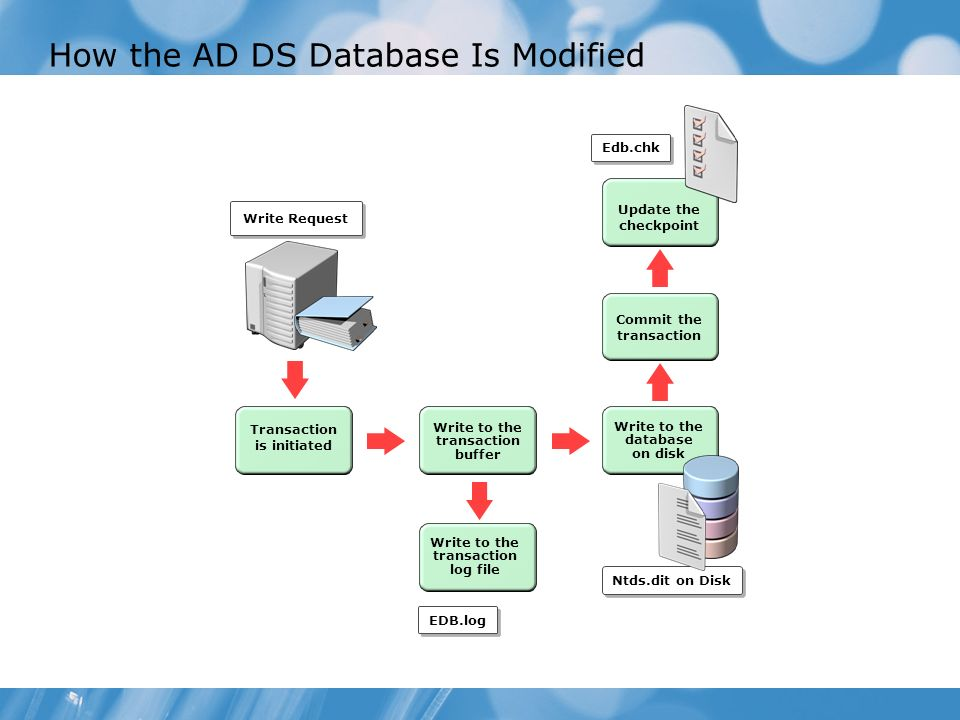 How the AD DS Database Is Modified