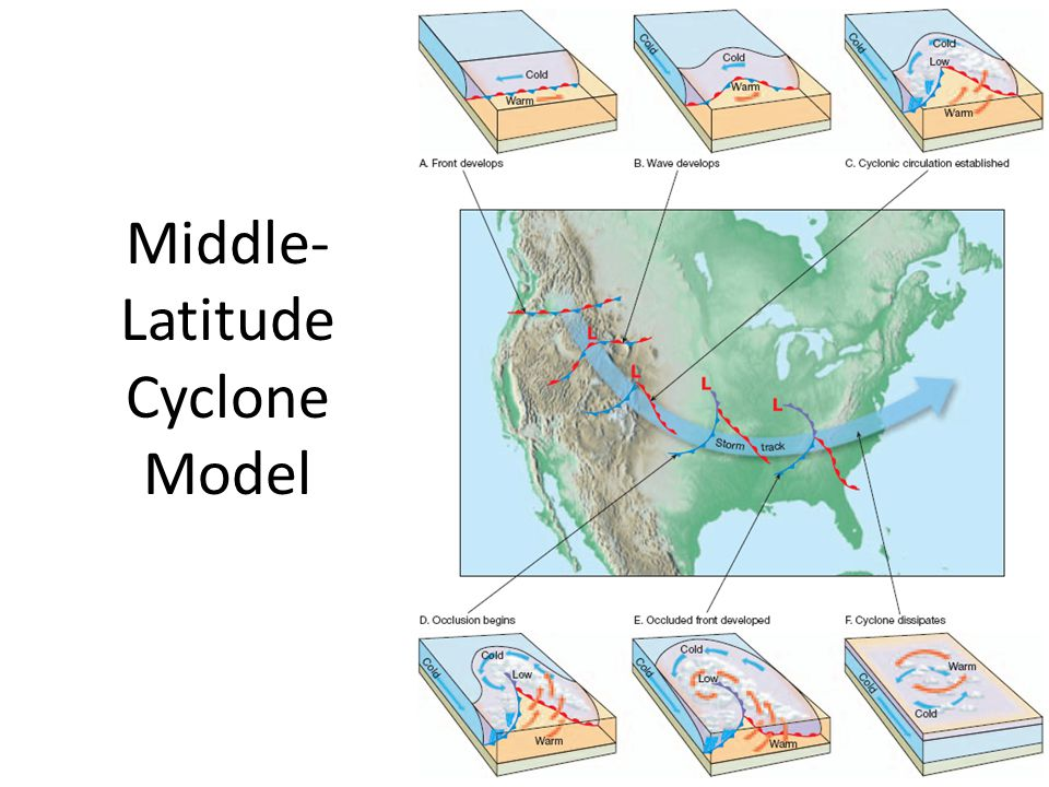 Middle-Latitude Cyclone Model
