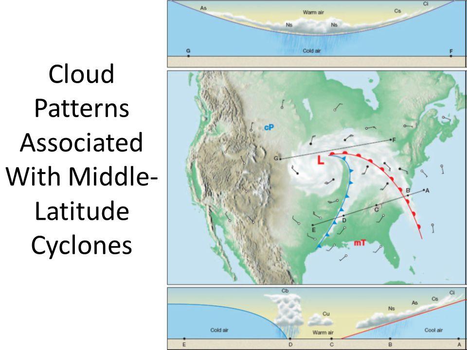 Cloud Patterns Associated With Middle-Latitude Cyclones
