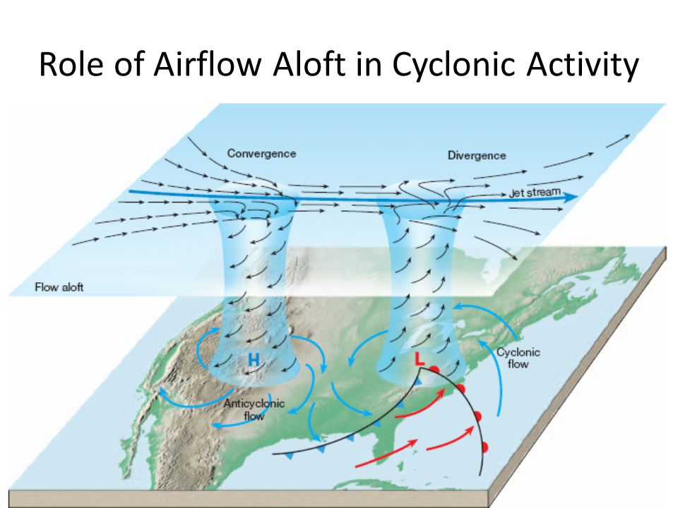 Role of Airflow Aloft in Cyclonic Activity