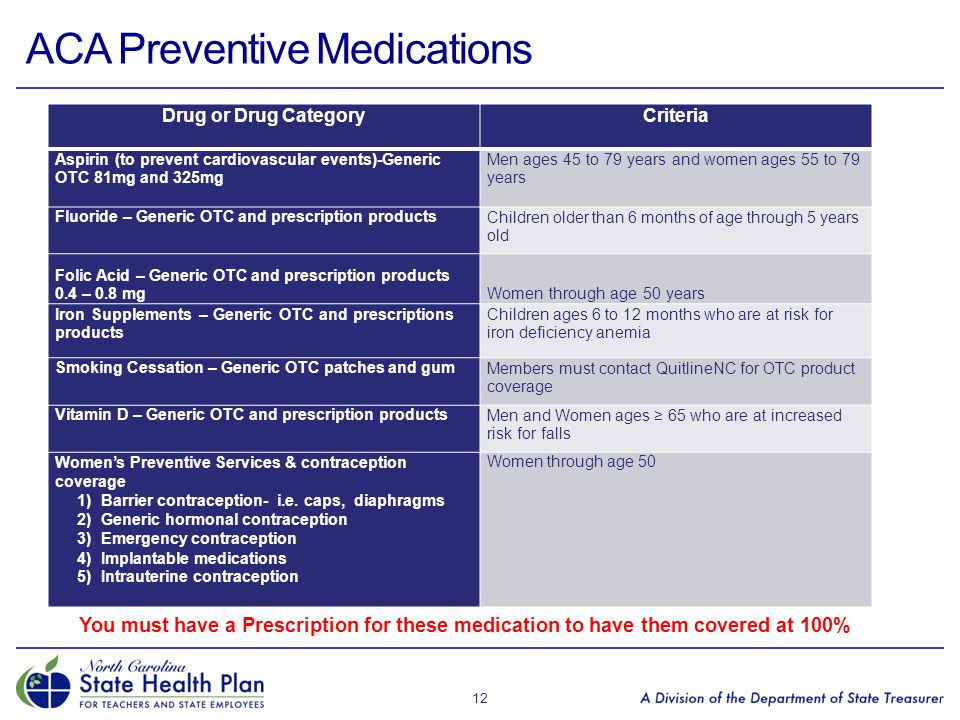 ACA Preventive Medications