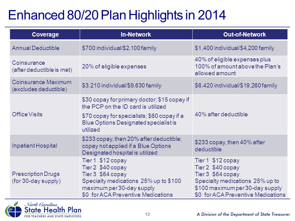 Enhanced 80/20 Plan Highlights in 2014