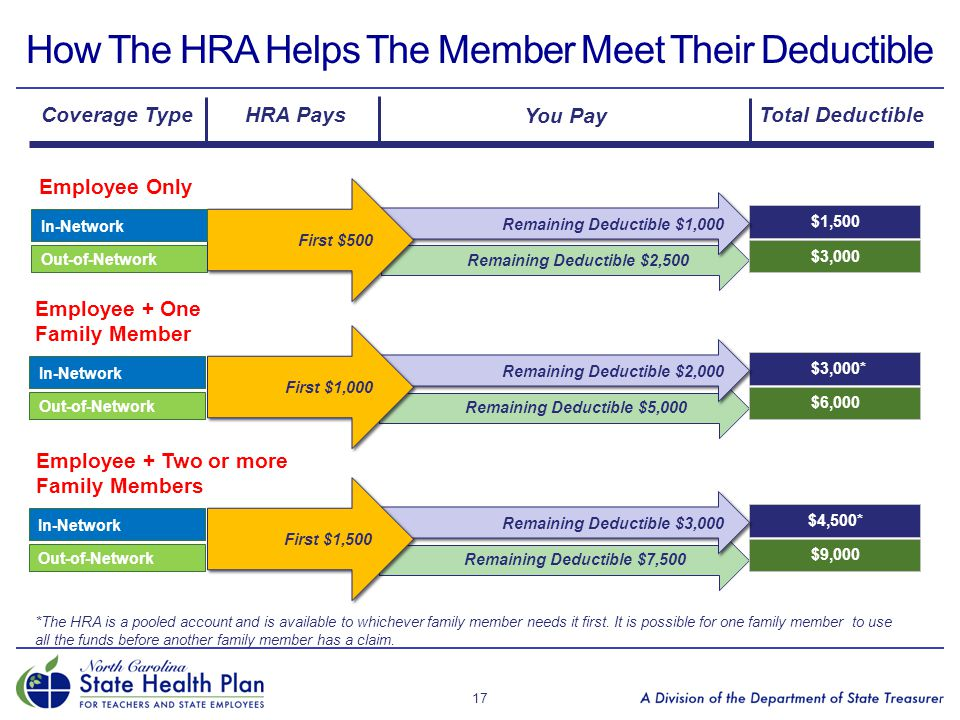 How The HRA Helps The Member Meet Their Deductible