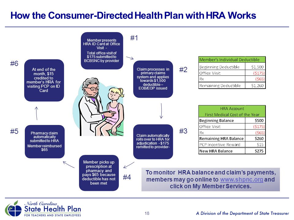 How the Consumer-Directed Health Plan with HRA Works