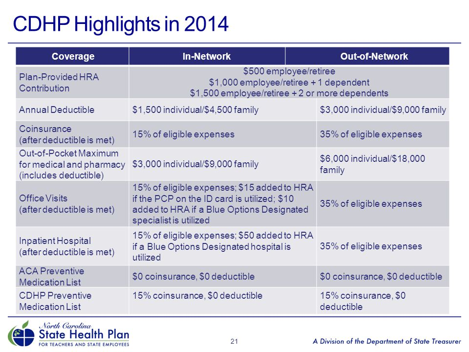 CDHP Highlights in 2014 Coverage In-Network Out-of-Network