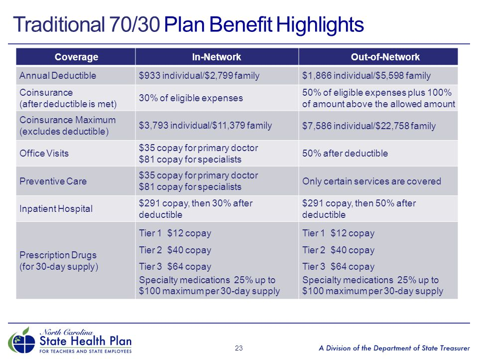 Traditional 70/30 Plan Benefit Highlights