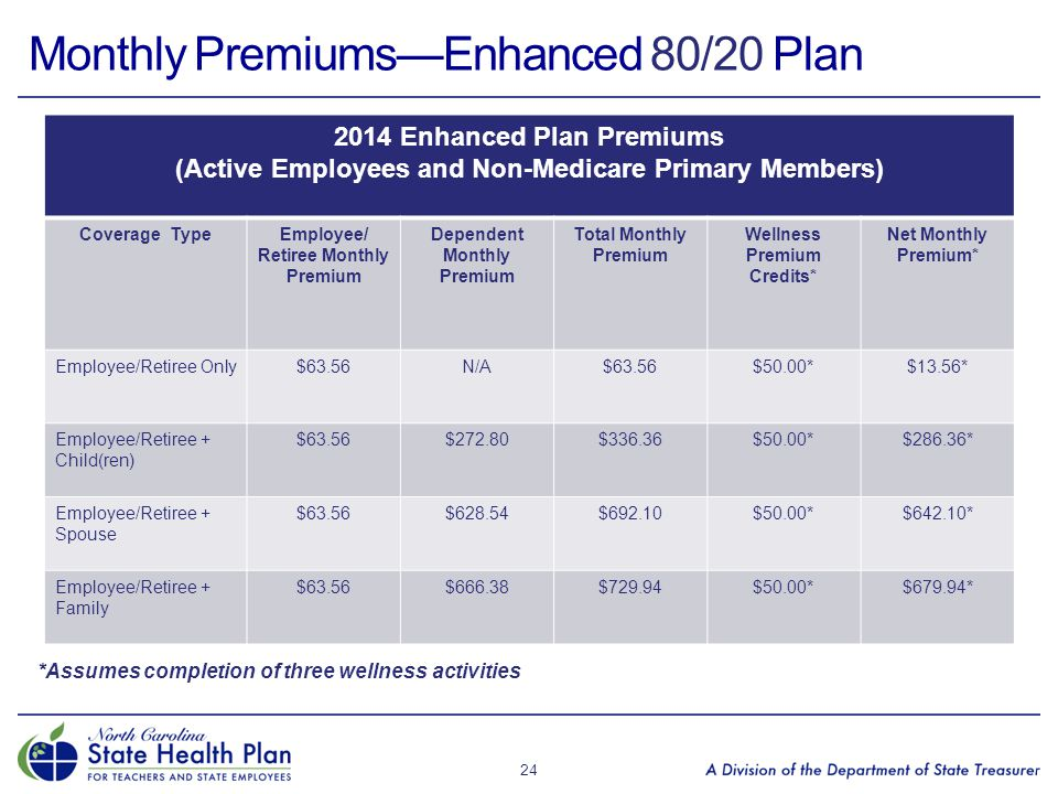 Monthly Premiums—Enhanced 80/20 Plan