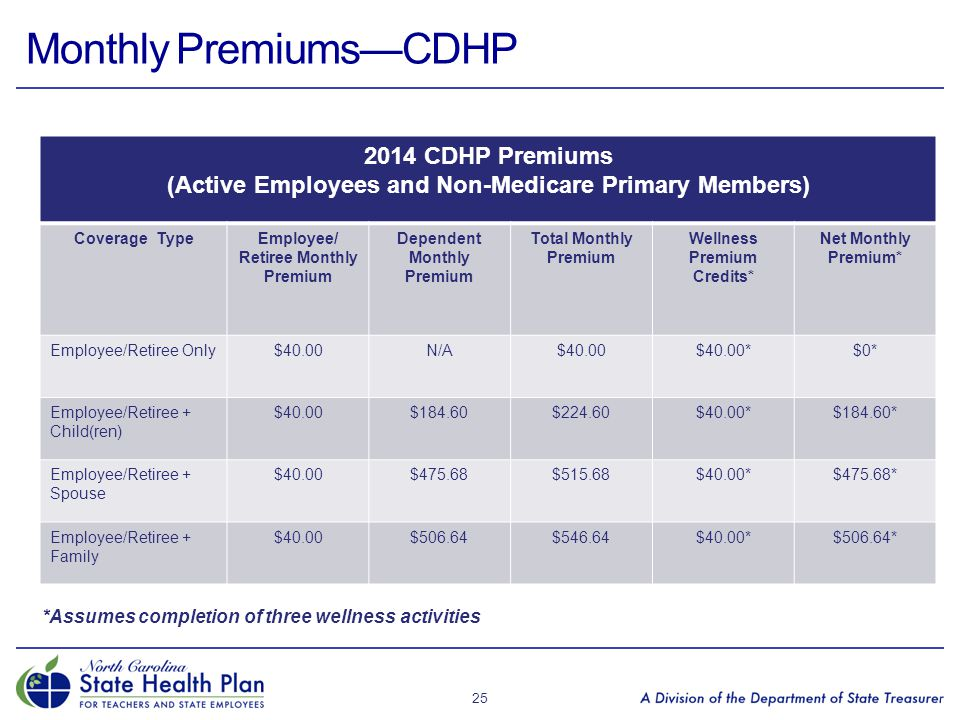 Monthly Premiums—CDHP