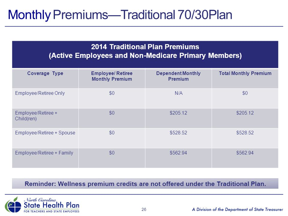 Monthly Premiums—Traditional 70/30Plan