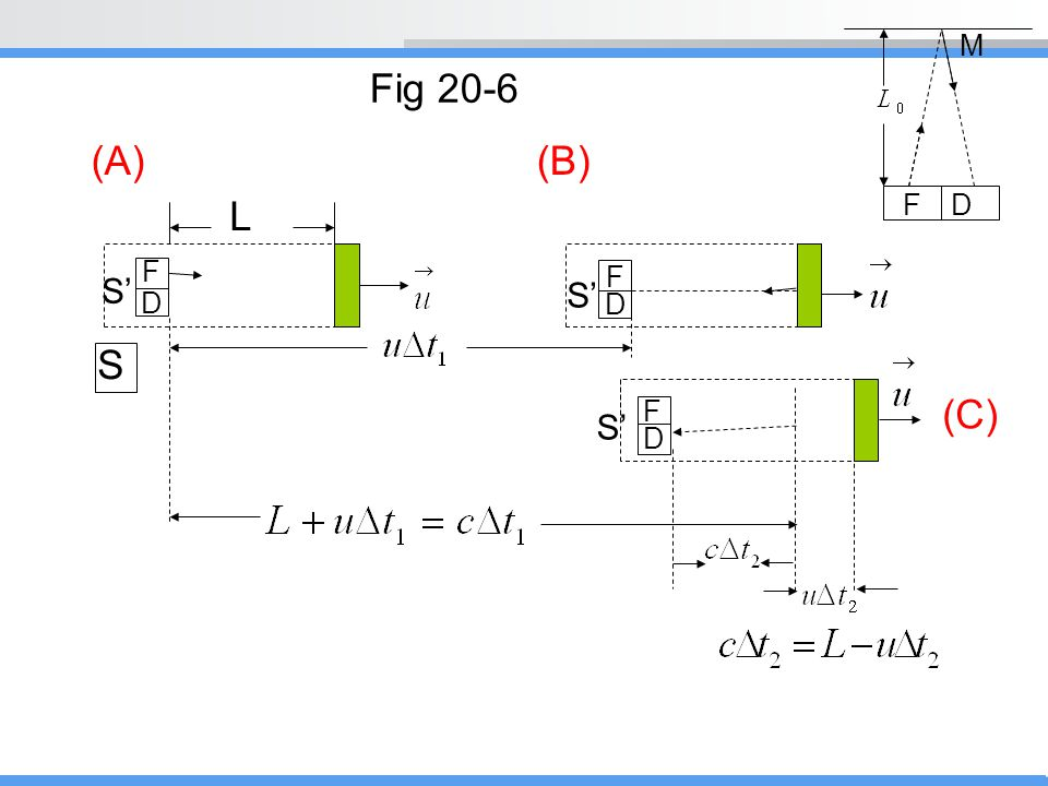 M Fig 20-6 (A) (B) L F D F F S' S' D D S F (C) S' D