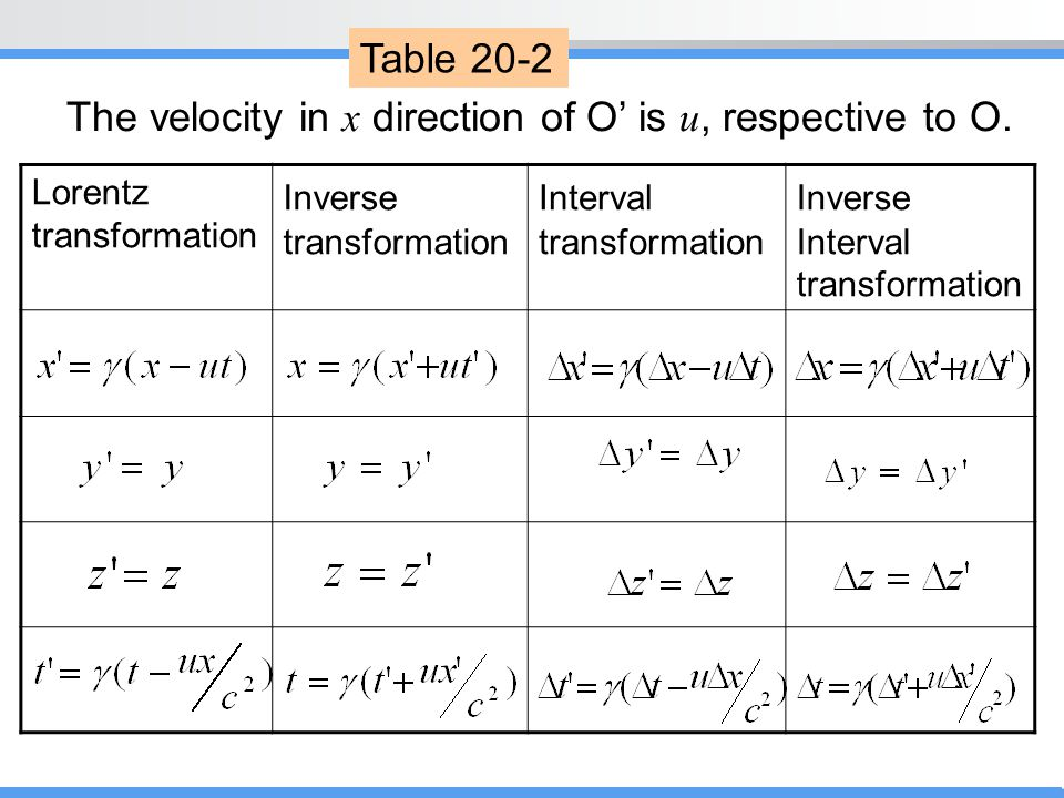 The velocity in x direction of O' is u, respective to O.