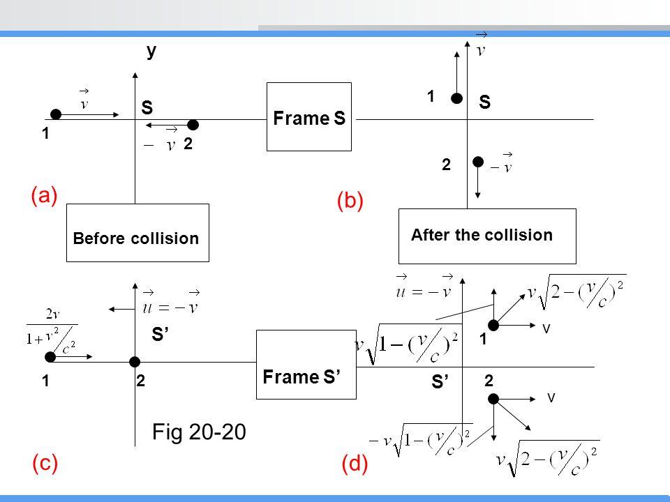 (a) (b) Fig 20-20 (c) (d) y S S Frame S S' Frame S' S' 1 1 2 2