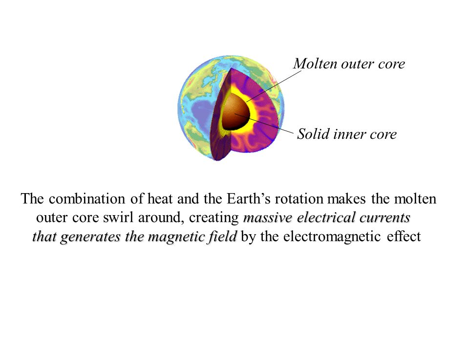 Molten outer core Solid inner core. The combination of heat and the Earth's rotation makes the molten.