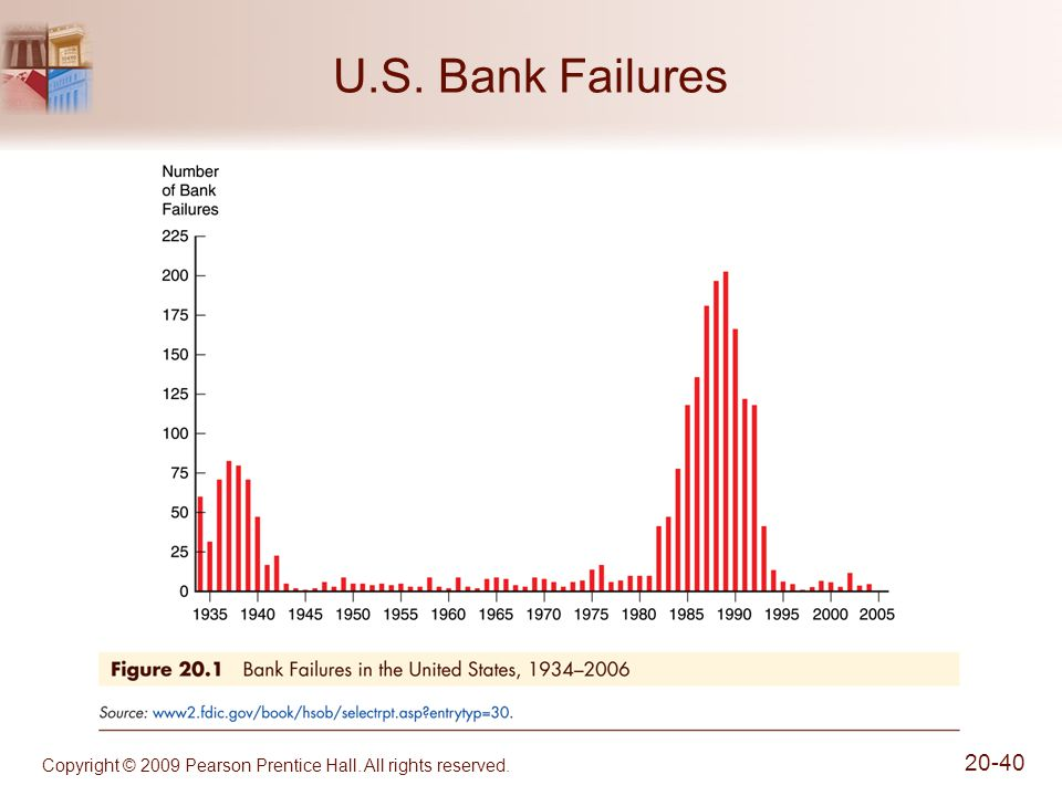 U.S. Bank Failures Copyright © 2009 Pearson Prentice Hall. All rights reserved.