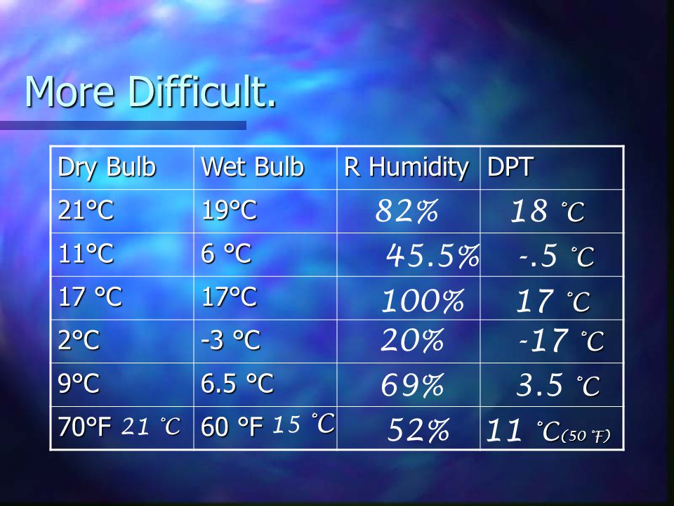 More Difficult. 82% 18 °C 45.5% -.5 °C 100% 17 °C 20% -17 °C 69%