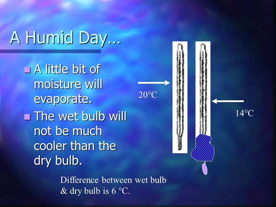 A Humid Day… A little bit of moisture will evaporate.